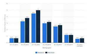 Facebook Ads - demographische Verteilung der Facebook Nutzer in Deutschland