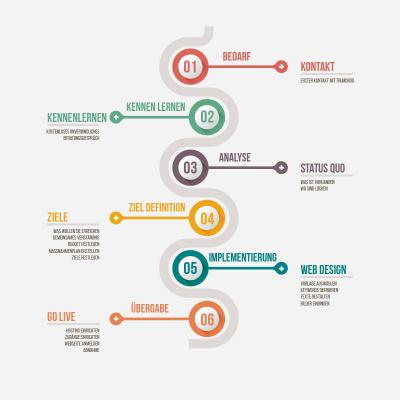 In 6 Schritten zur Webseite