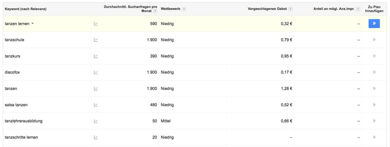 Google AdWords - Keyword Liste